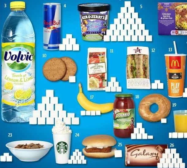 Skrit sladkor v hrani